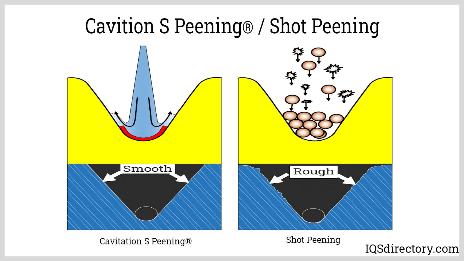 Cavition S Peening / Shot Peening