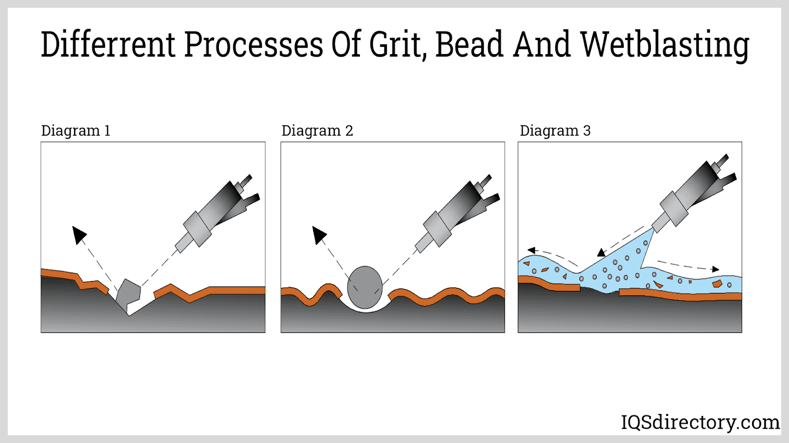 Different Processes of Grit, Bead and Wetblasting
