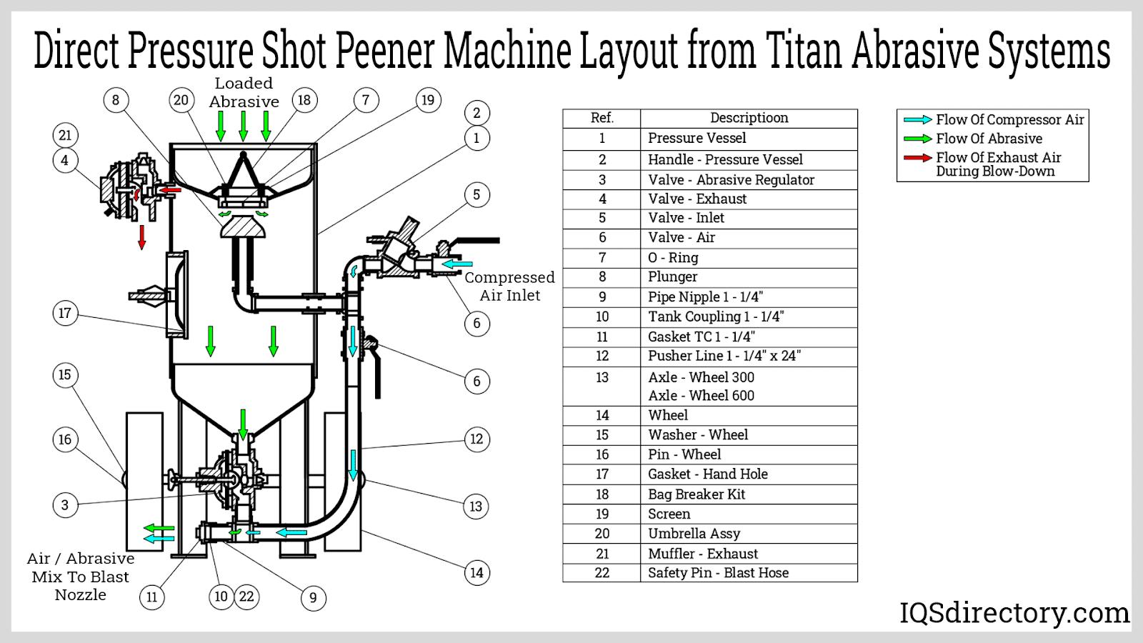 Direct Pressure Shot Peener Machine Layout