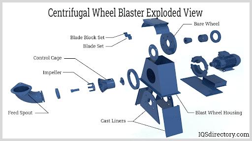 Centrifugal Shot Peening Wheel Exploded View