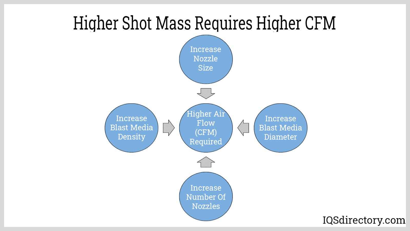 Higher Shot Mass Requires Higher CFM