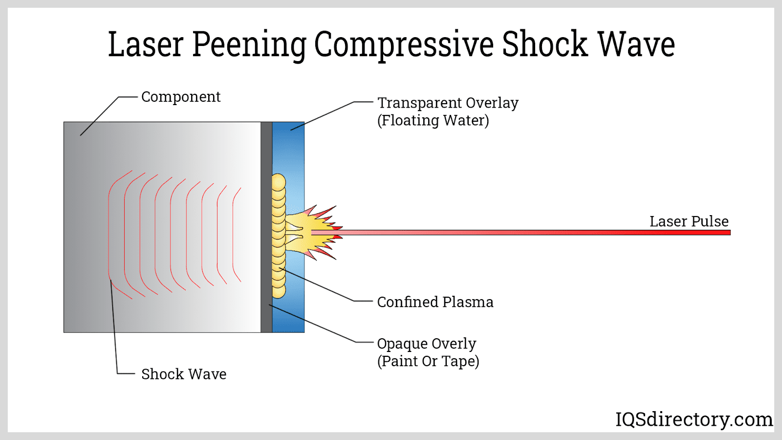 Laser Peening Compressive Shock Wave
