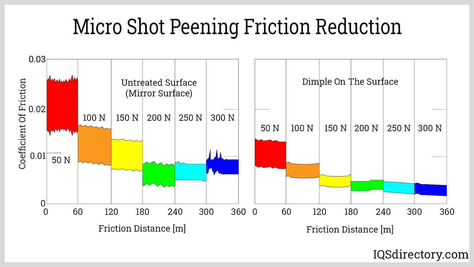 Micro Shot Peening Friction Reduction