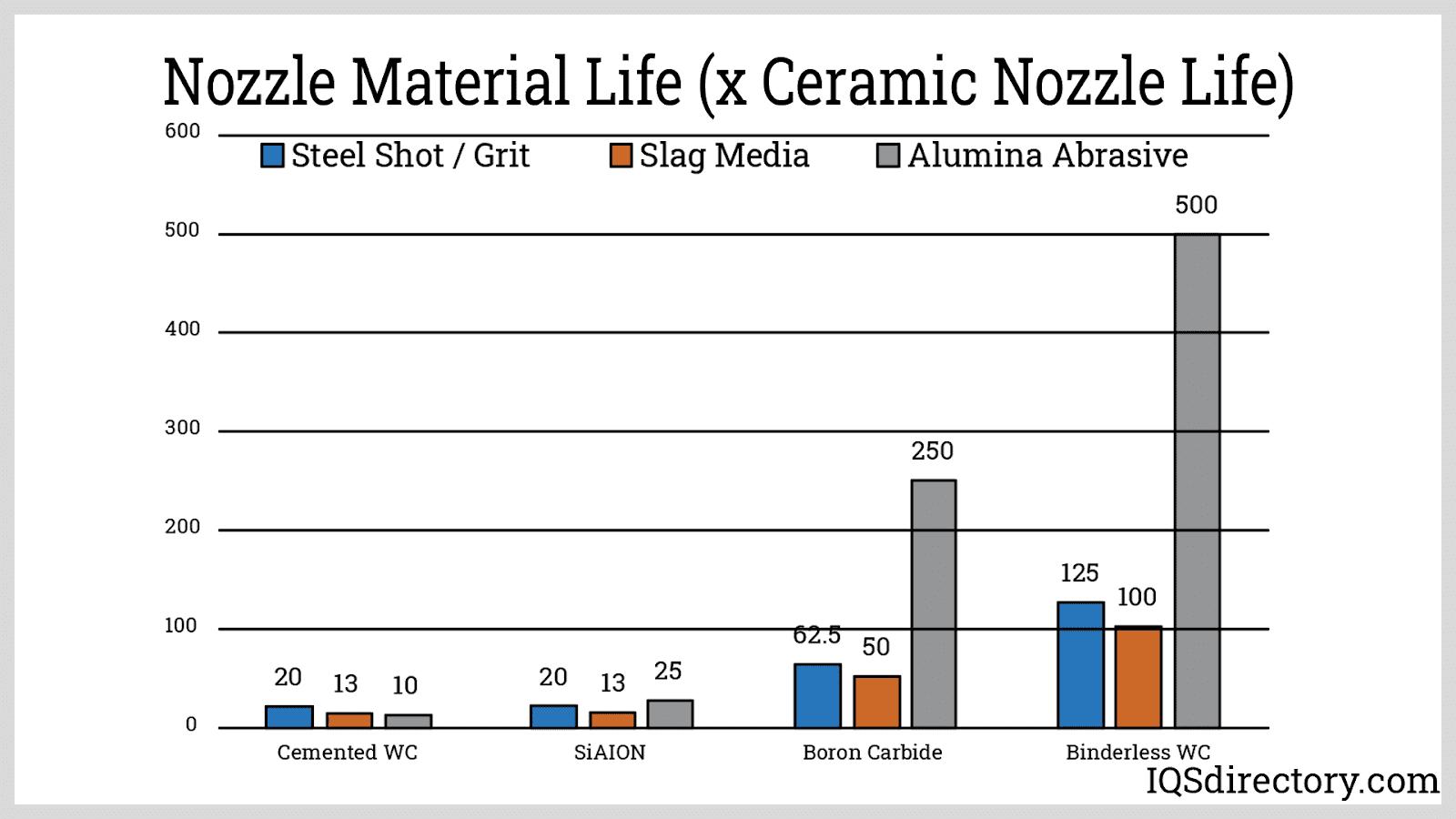 Nozzle Material Life (x Ceramic Nozzle Life)