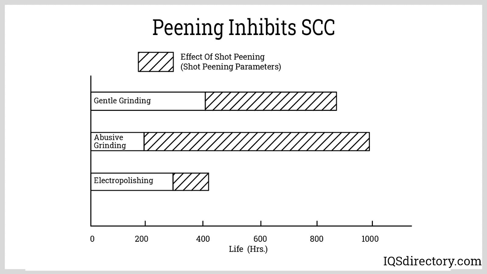 Peening Inhibits SCC