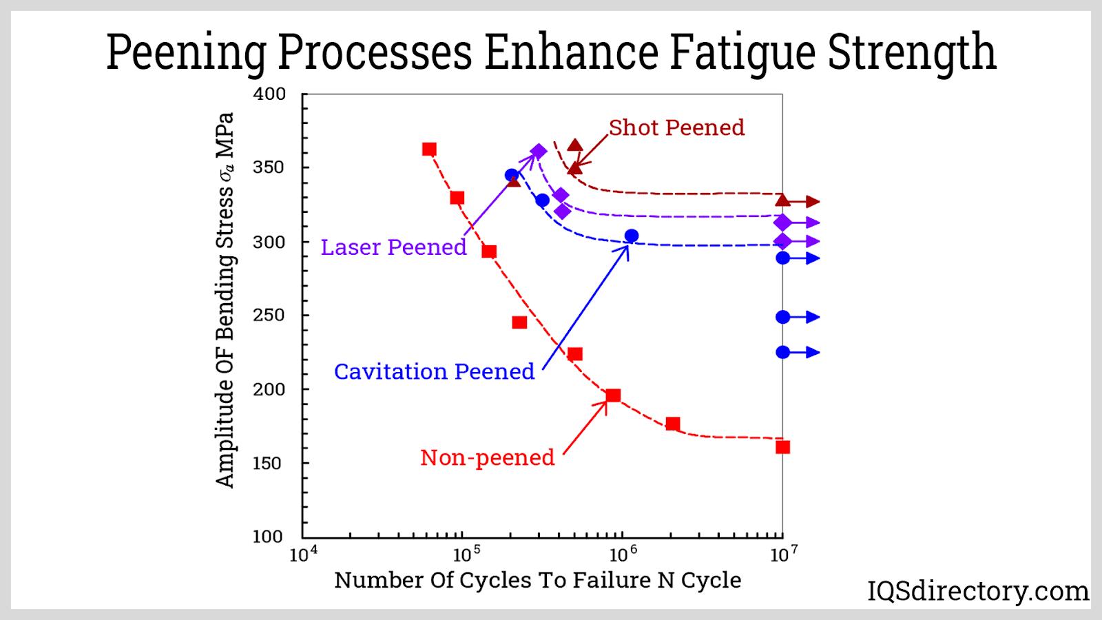 Peening Processes Enhance Fatigue Strength