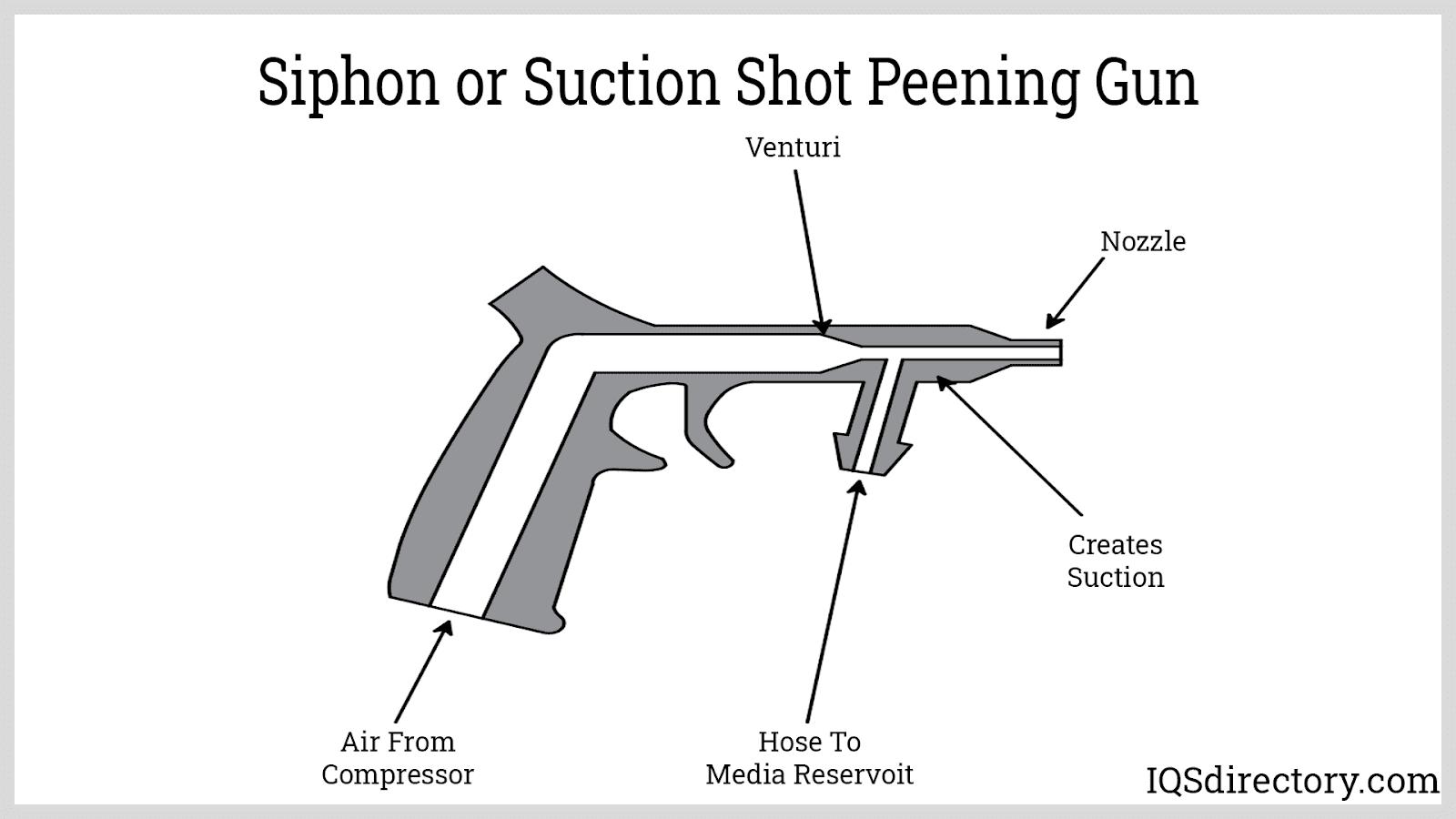 Siphon or Suction Shot Peening Gun