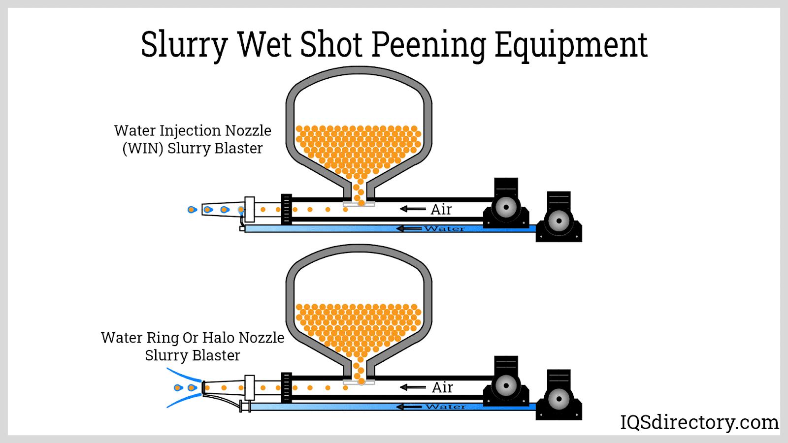 Slurry Wet Shot Peening Equipment