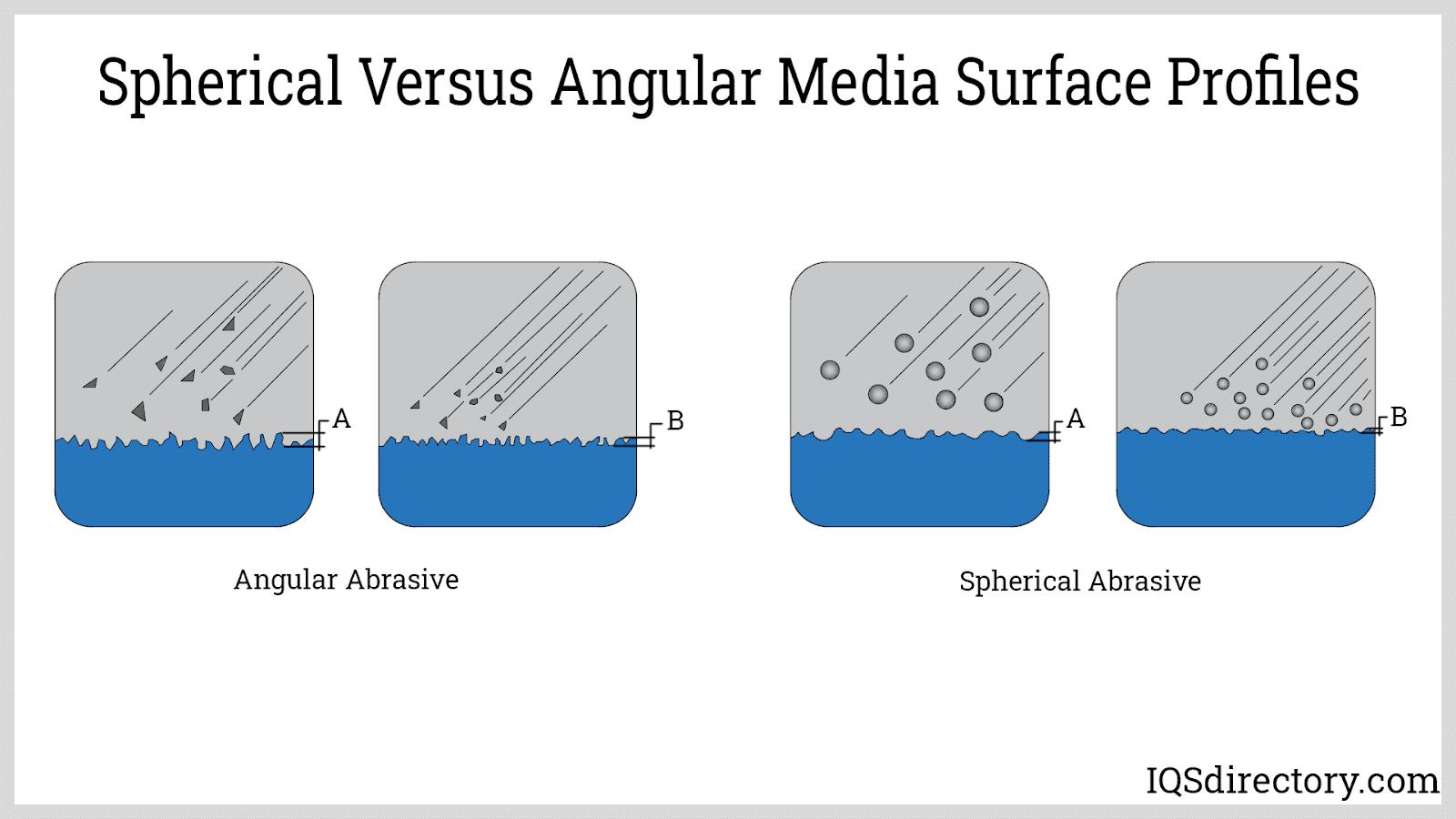 Spherical Vs. Angular Media Surface Profiles