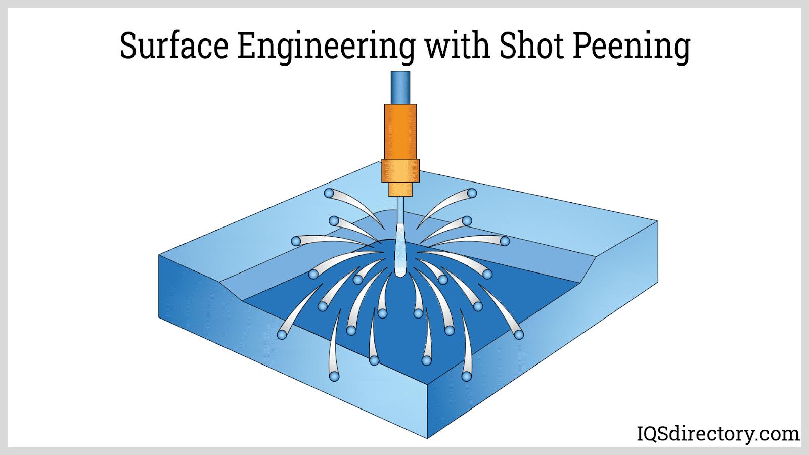 Surface Engineering with Shot Peening