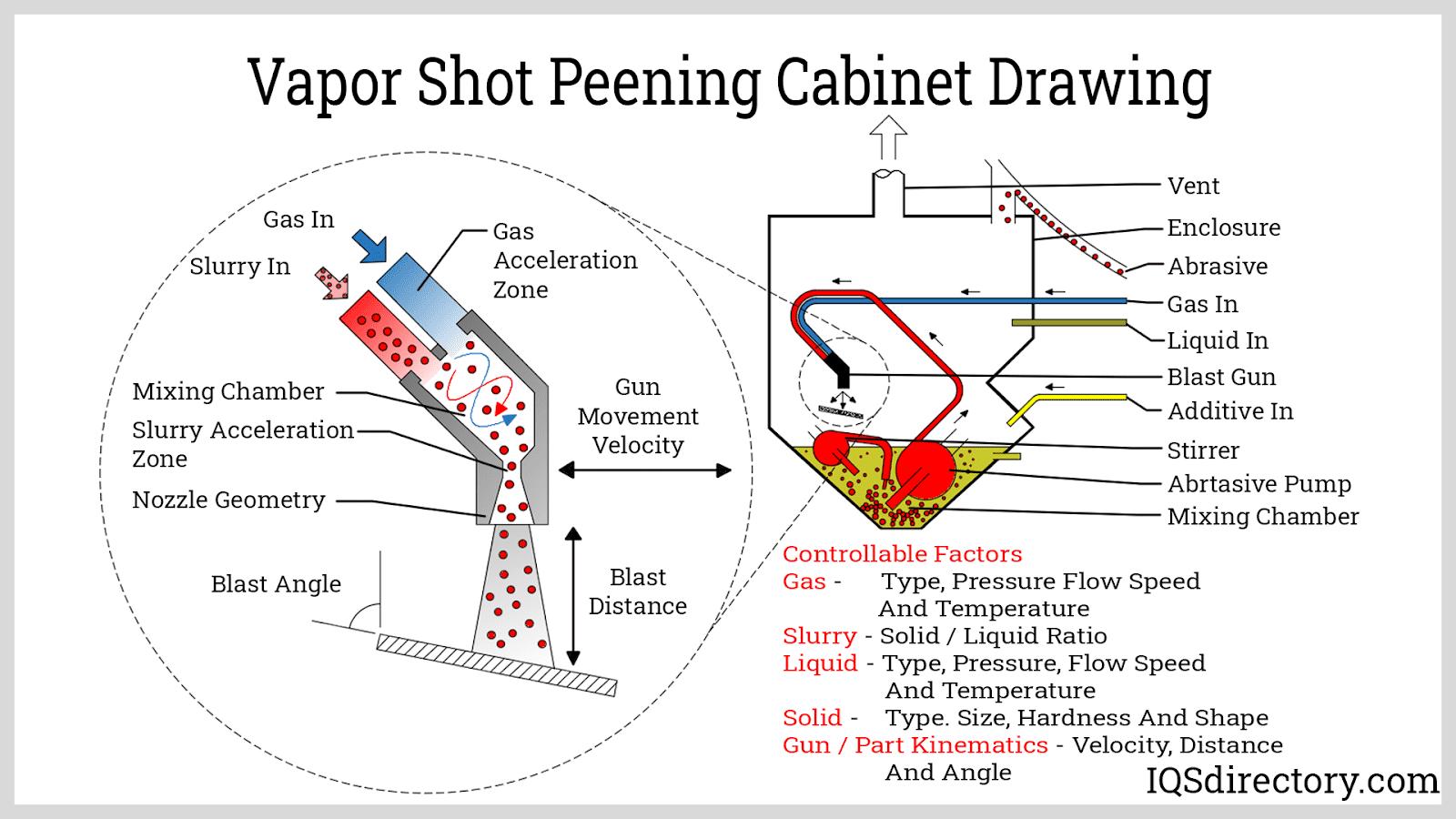Vapor Shot Peening Cabinet Drawing