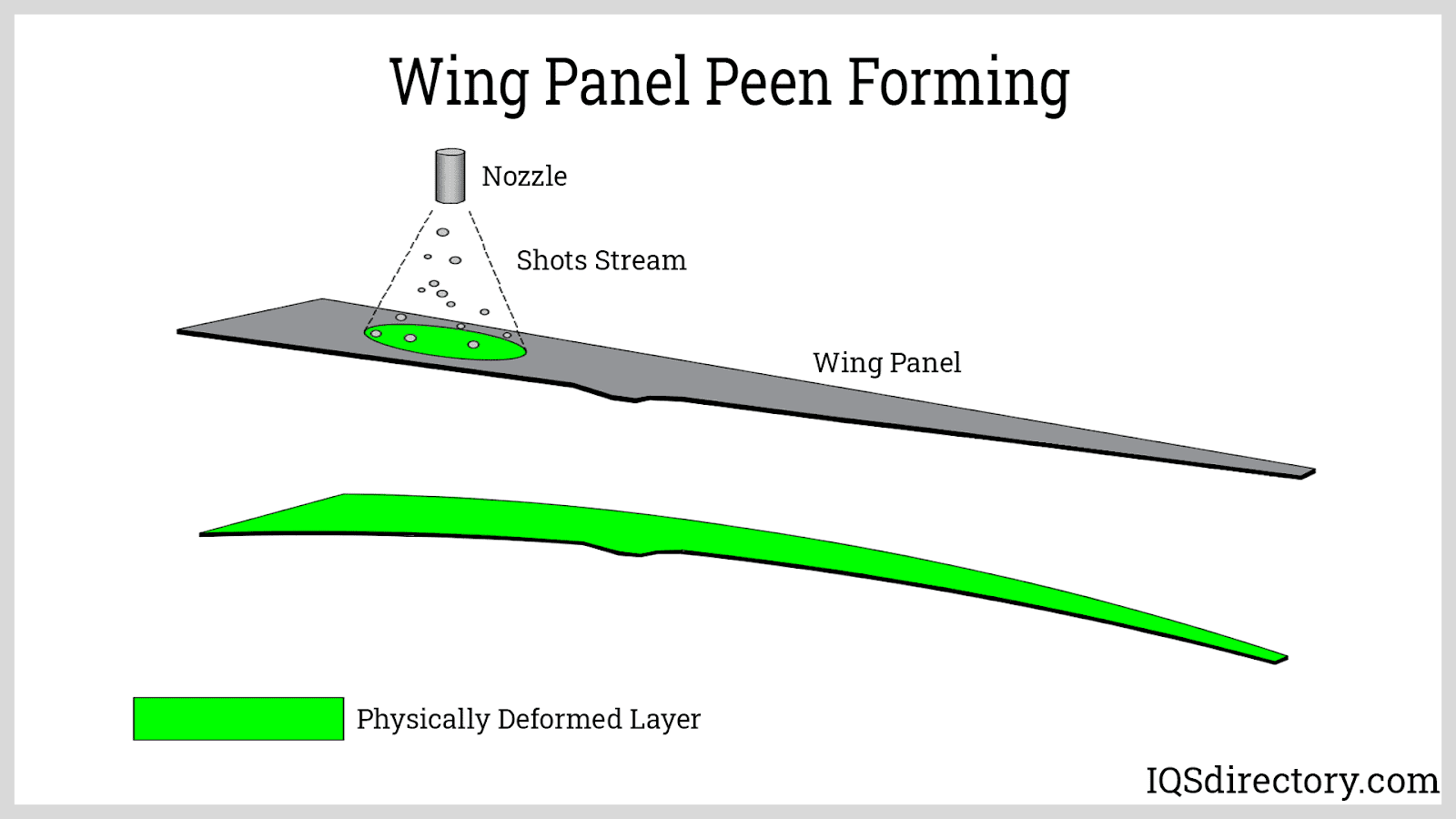 Wing Panel Peen Forming