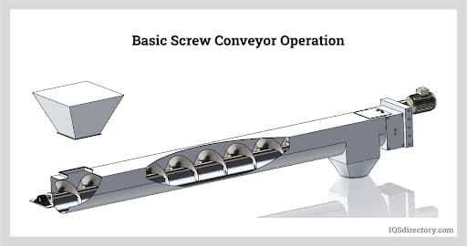 Basic Screw Conveyor Operation