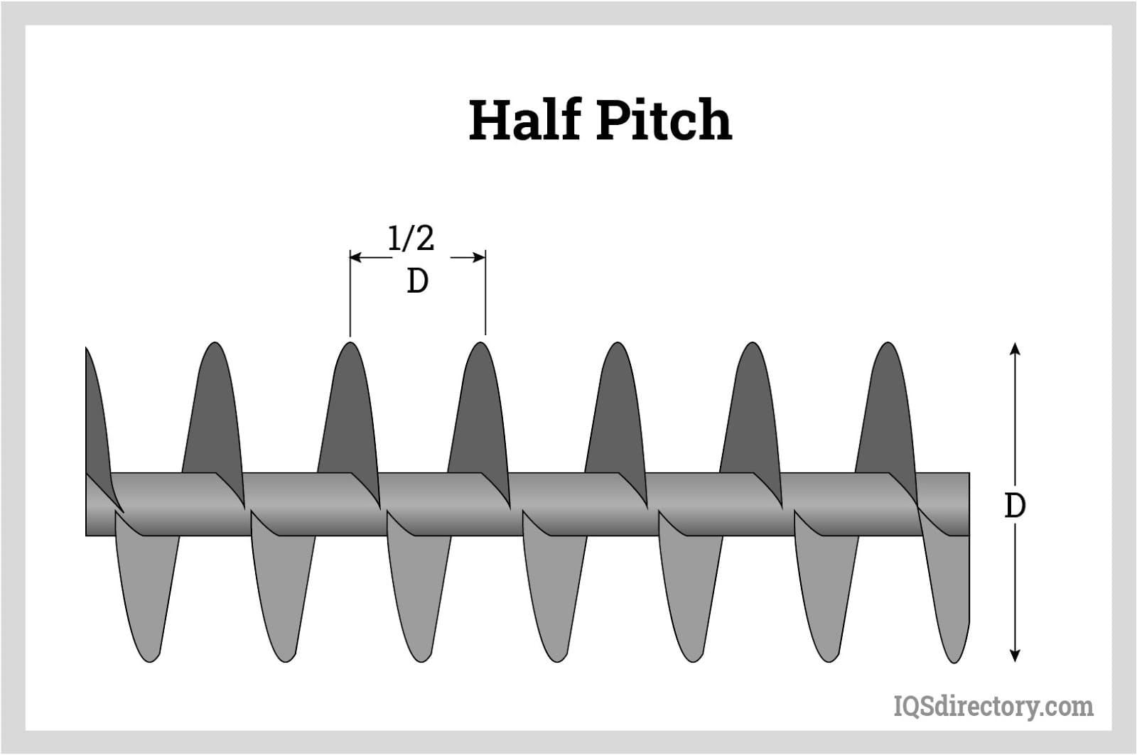 Half Pitch