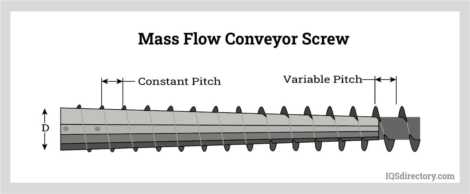 Mass Flow Conveyor Screw