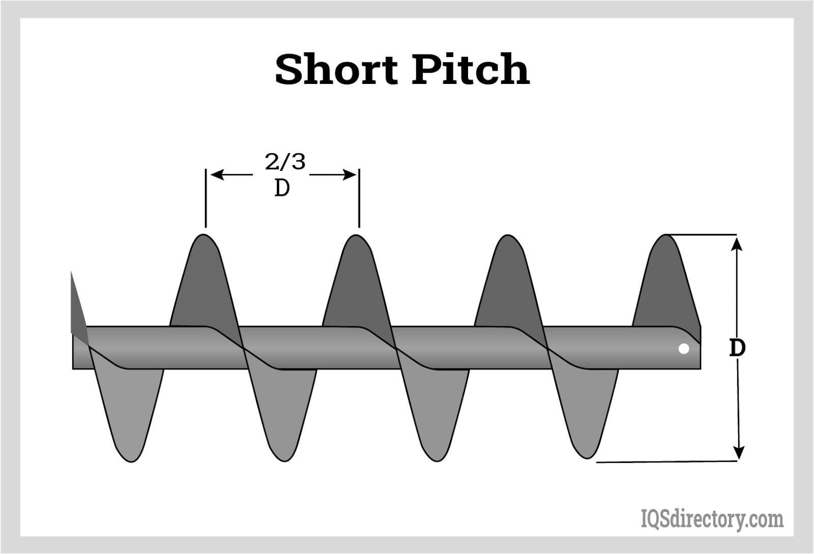 Short Pitch