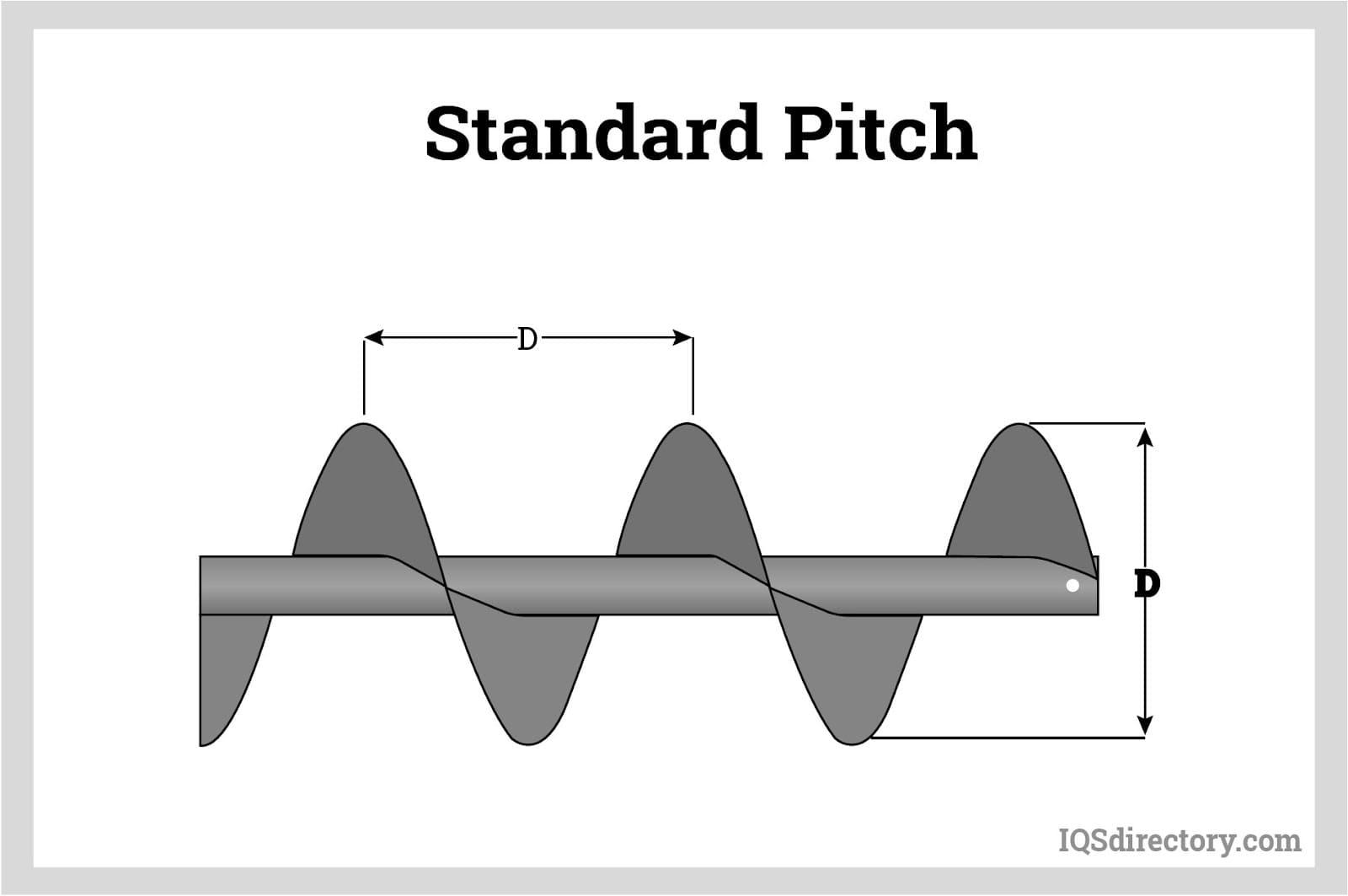Standard Pitch