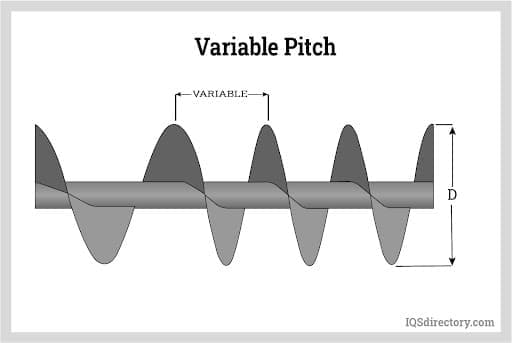 Variable Pitch