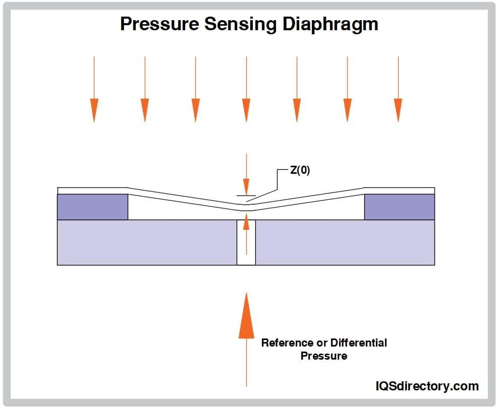 Pressure Sensing Diaphragm
