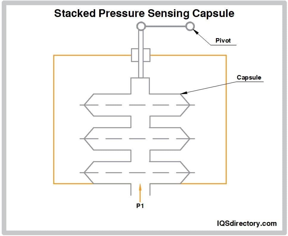 Stacked Pressure Sensing Capsule