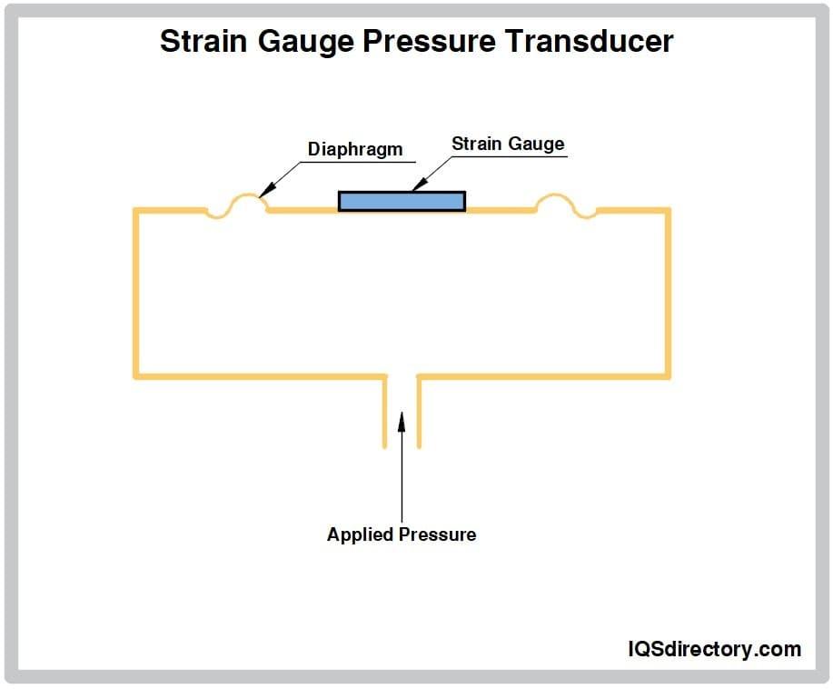 Strain Gauge Pressure Transducer