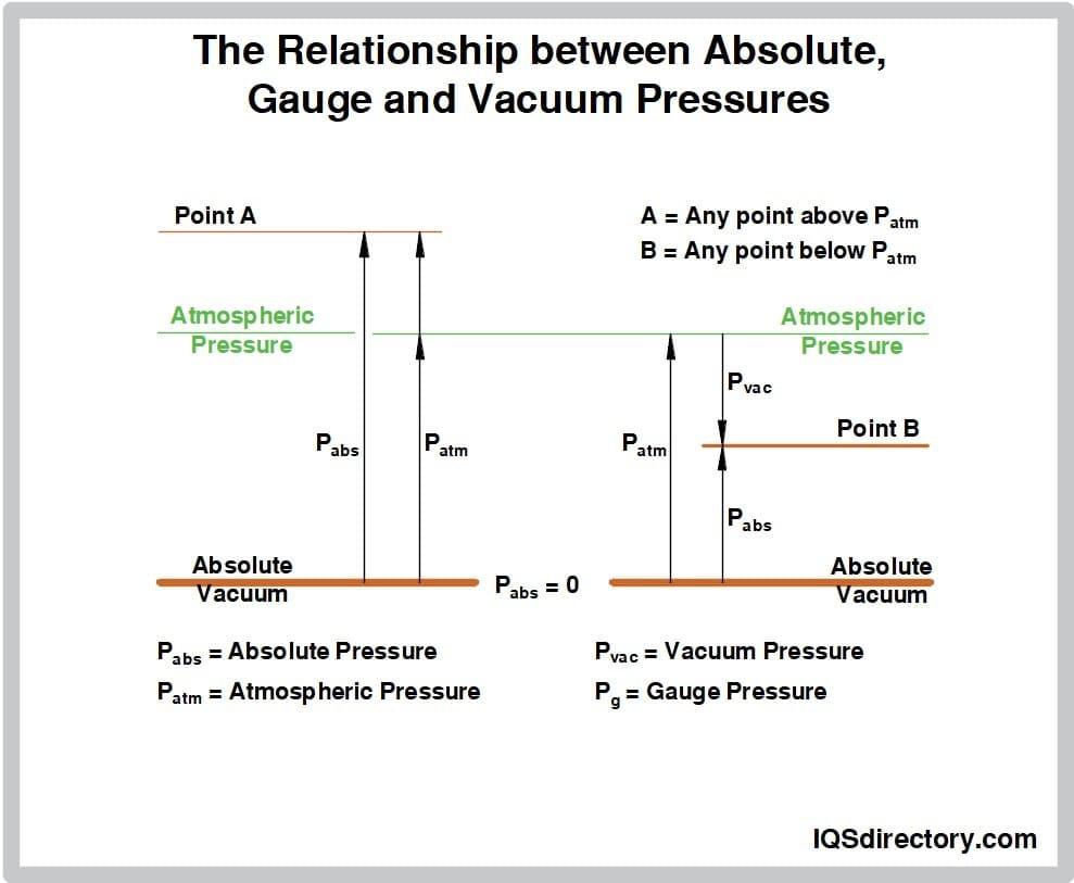 The Relationship Between Absolute Gauge and Vacuum Pressures