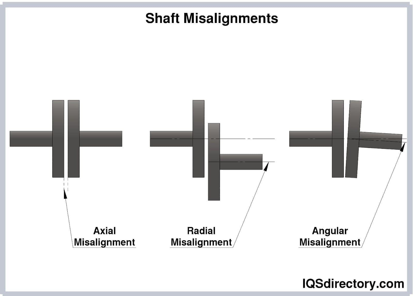 Shaft Misalignments