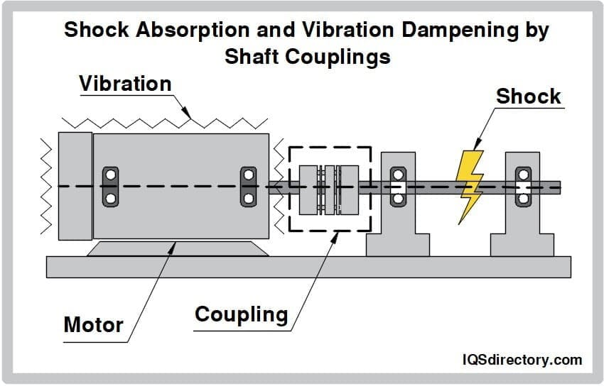 Shock Absorption and Vibration Dampening by Shaft Couplings