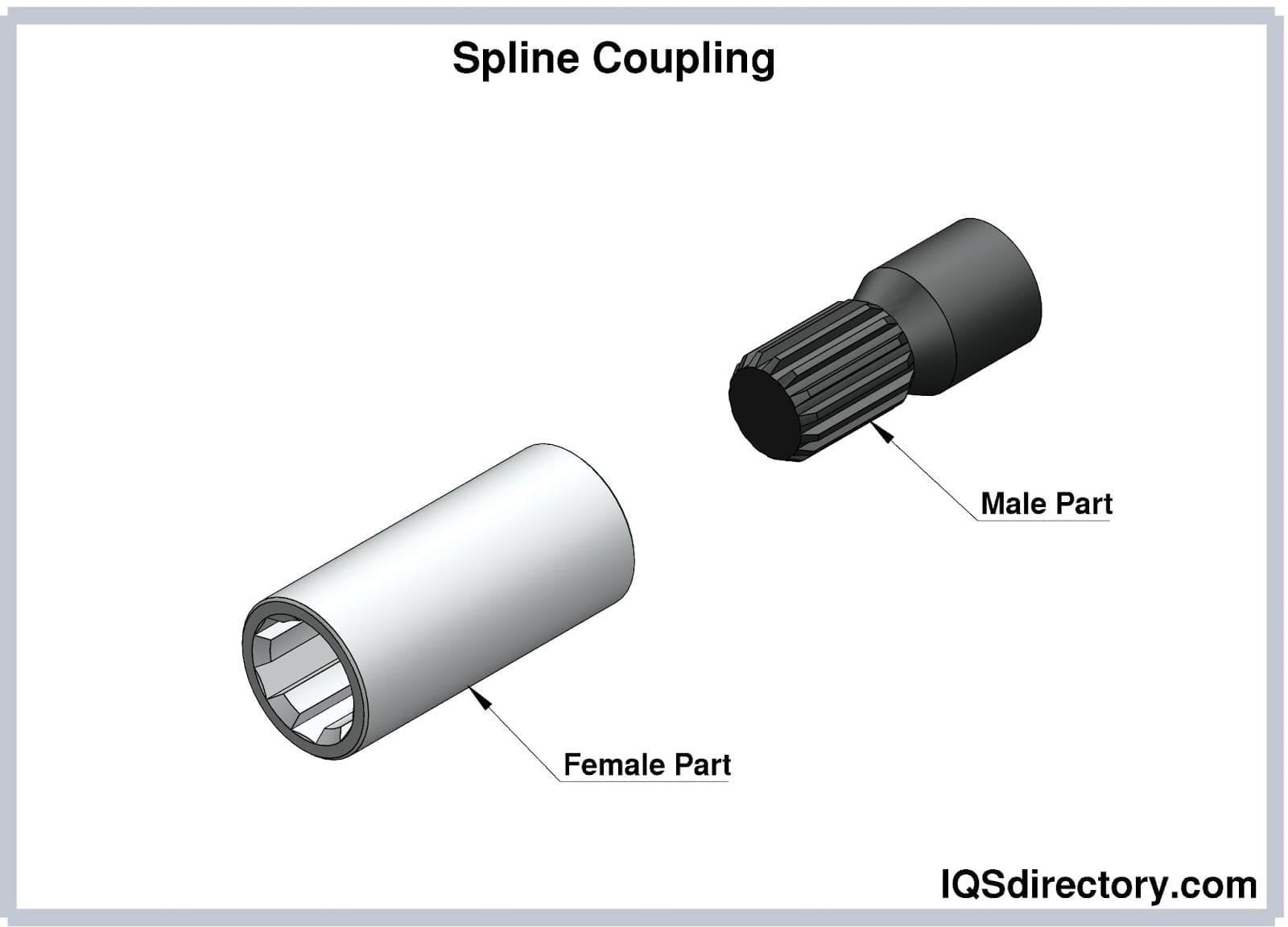 Spline Coupling
