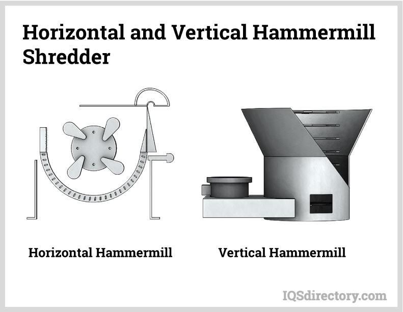 Horizontal and Vertical Hammermill Shredder