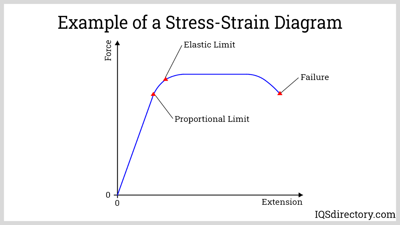 Example of a Stress-Strain Diagram
