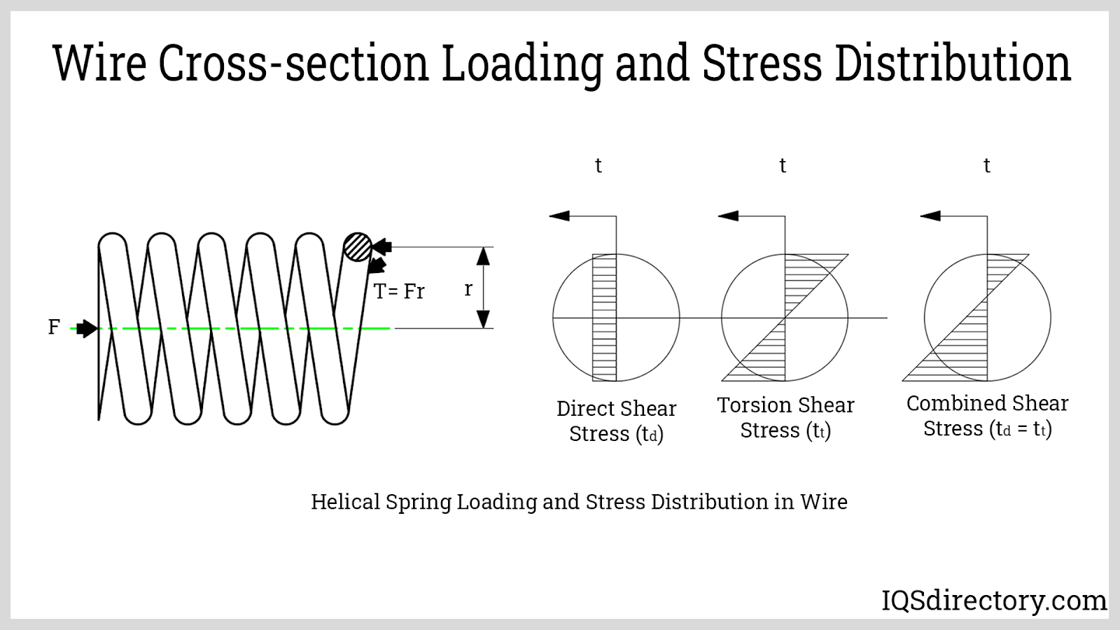 Wire Cross-section Loading and Stress Distribution