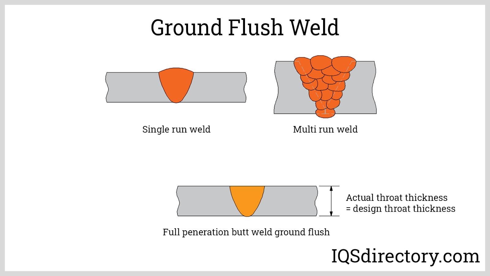 Ground Flush Weld