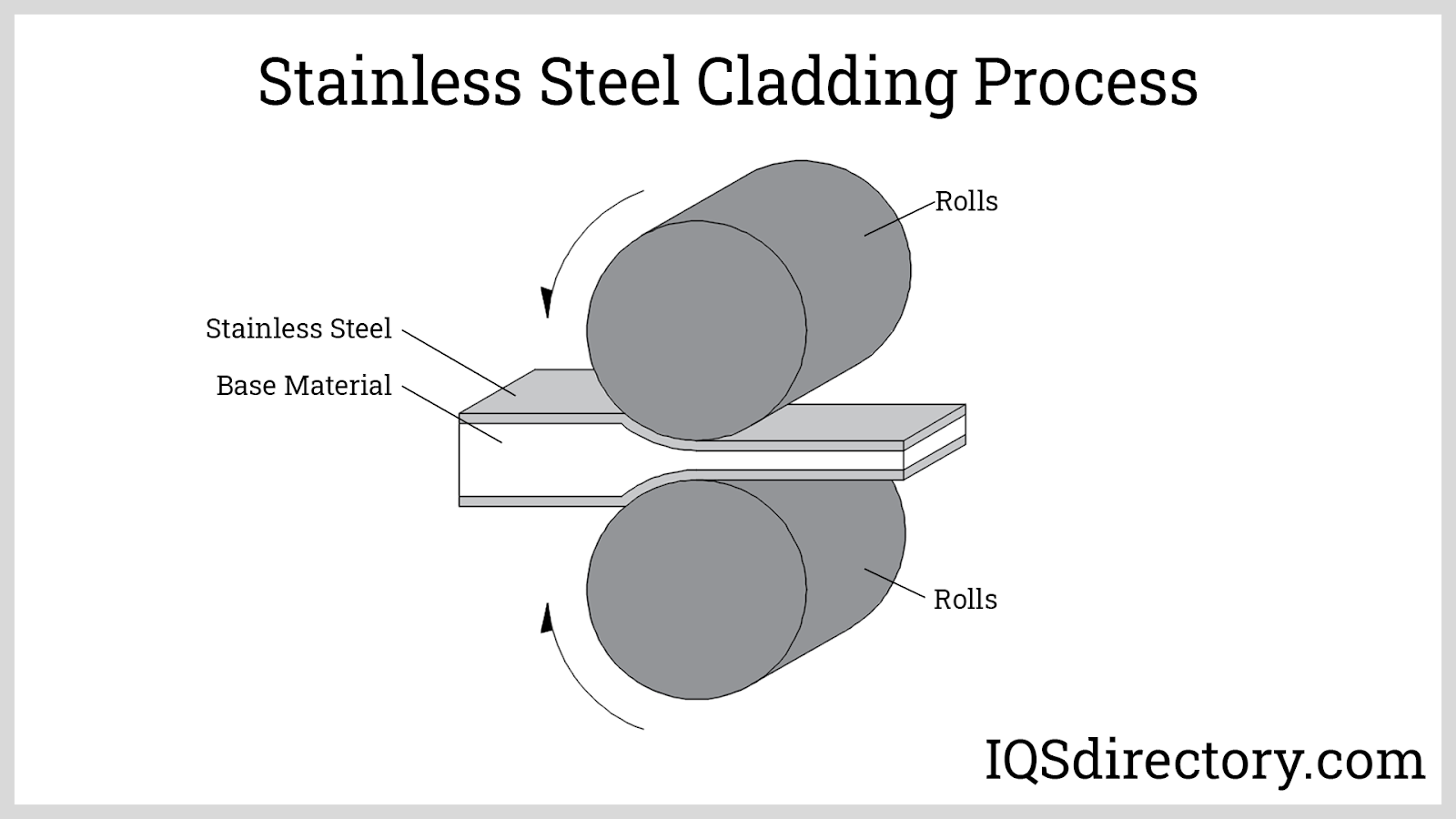 Stainless Steel Cladding Process