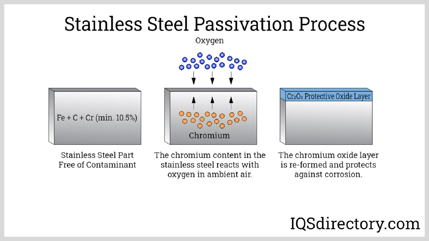 Stainless Steel Passivation Process