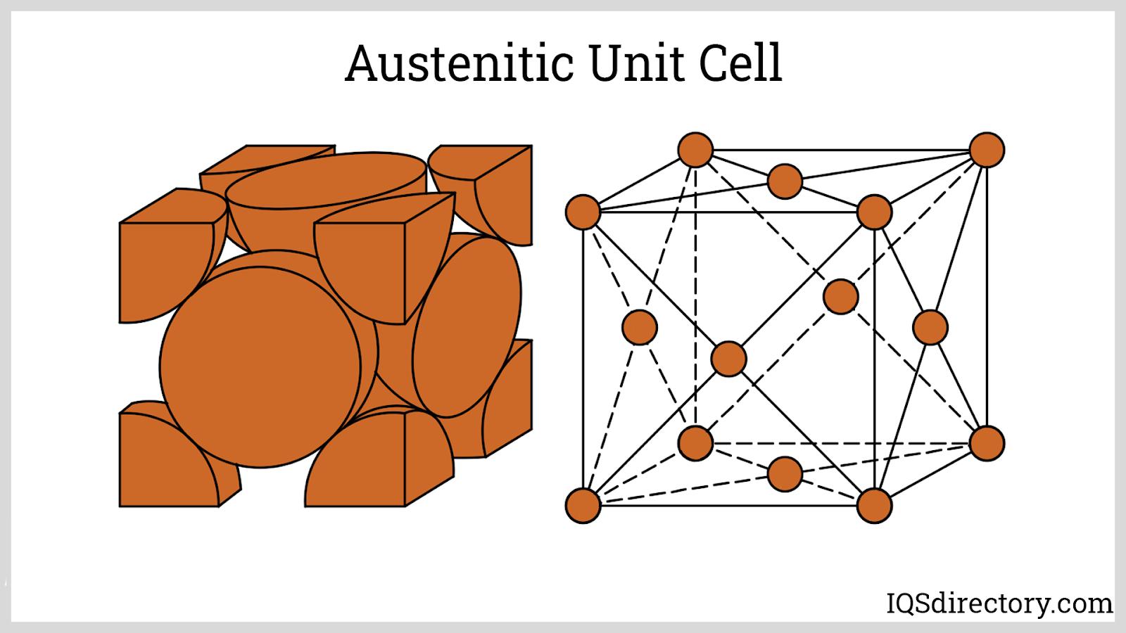 Austenitic Unit Cell