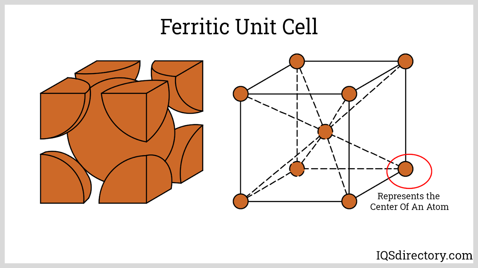Ferritic Unit Cell
