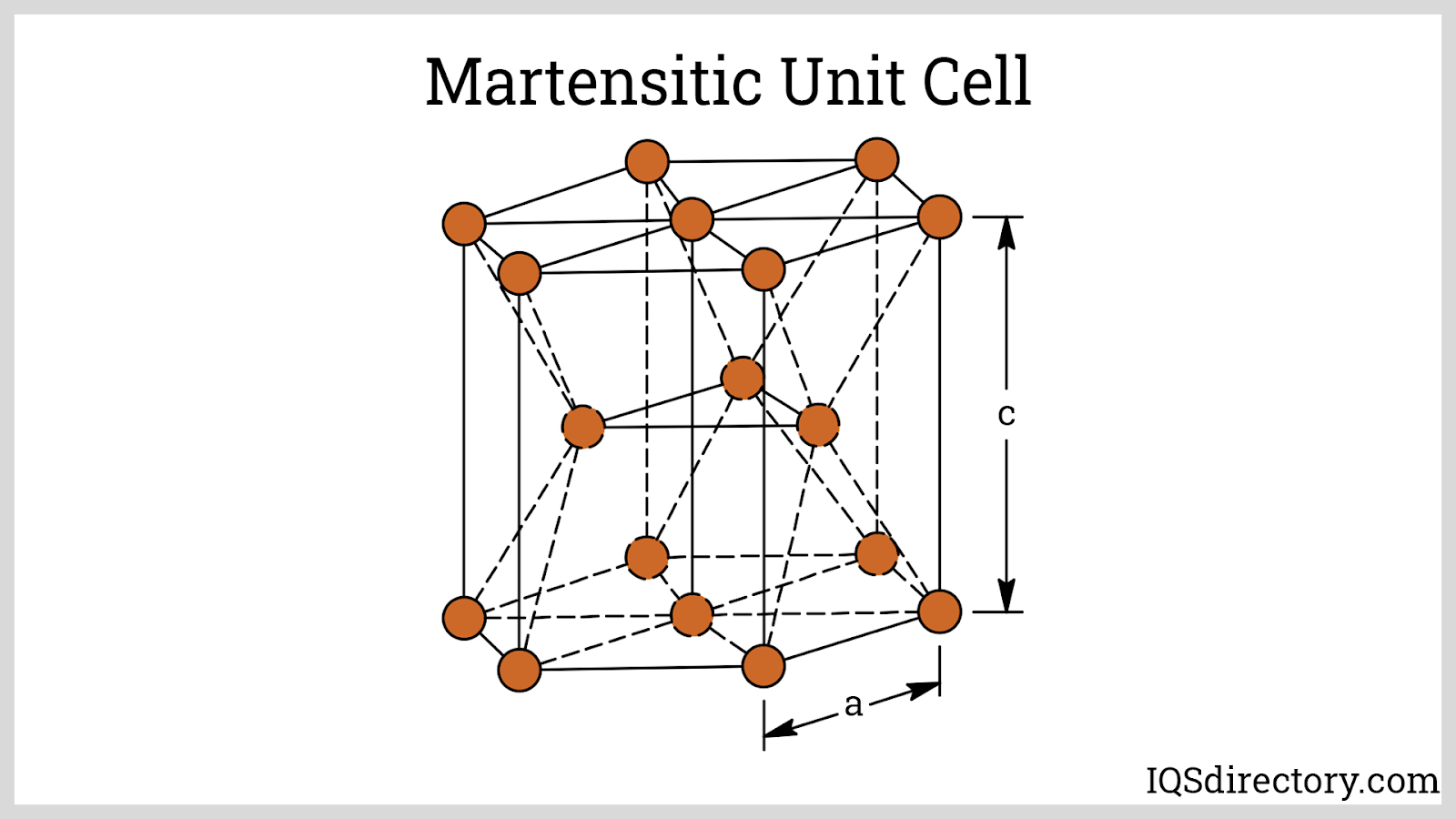 Martensitic Unit Cell