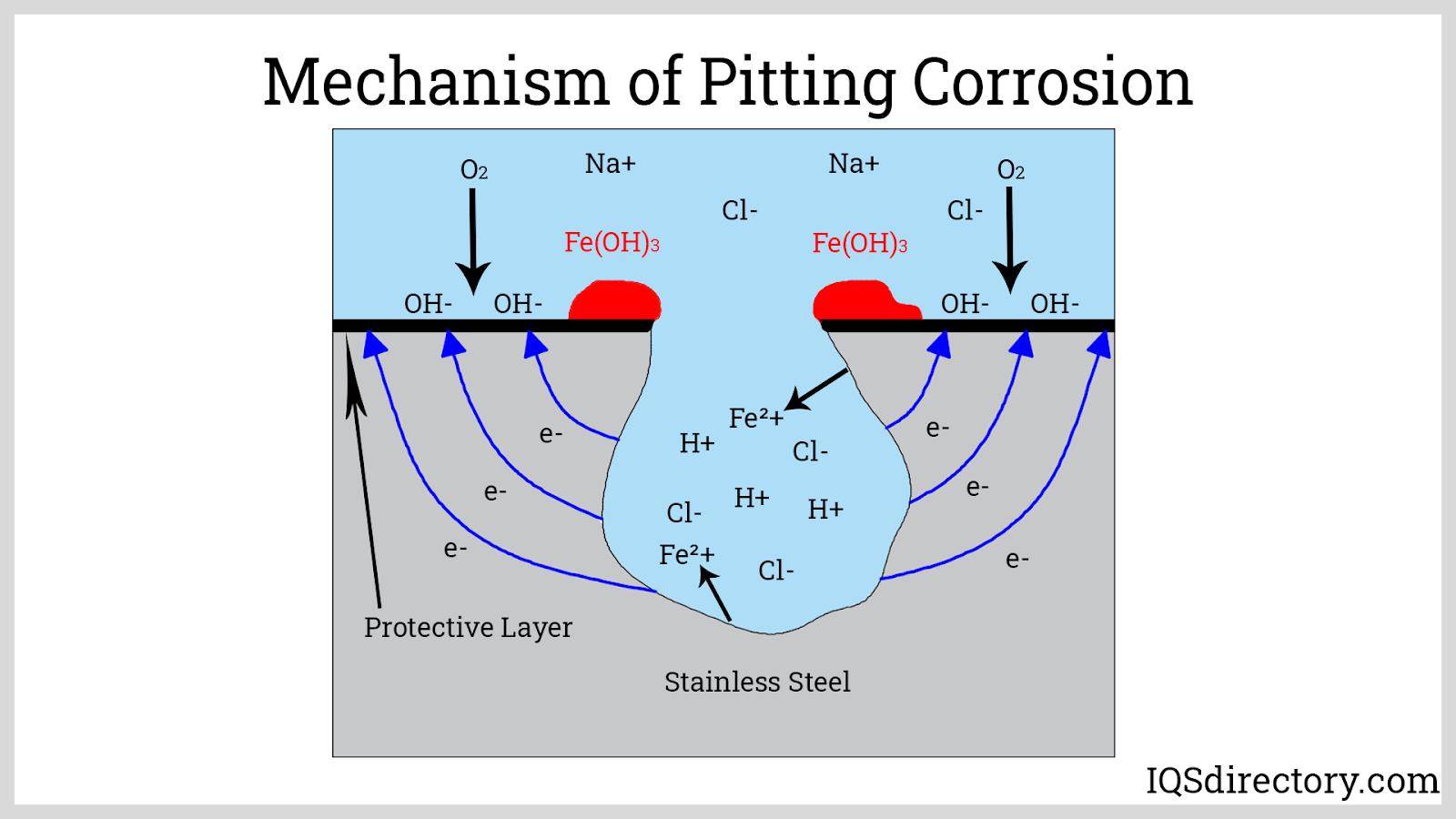 Mechanism of Pitting Corrosion