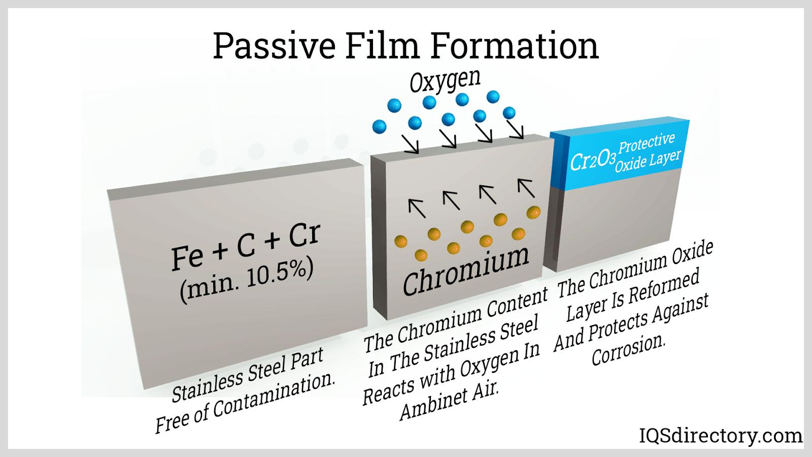 Passive Film Formation