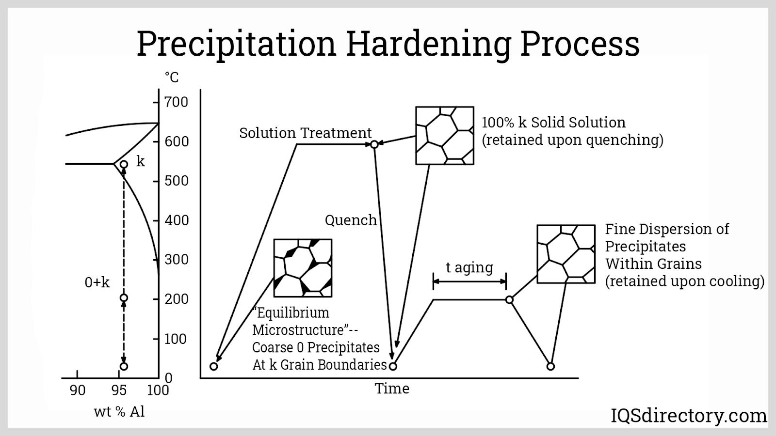 Precipitation Hardening Process