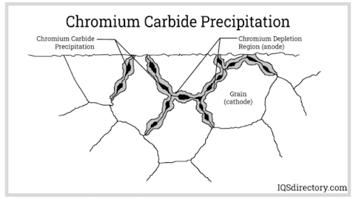Chronium Carbide Precipitation