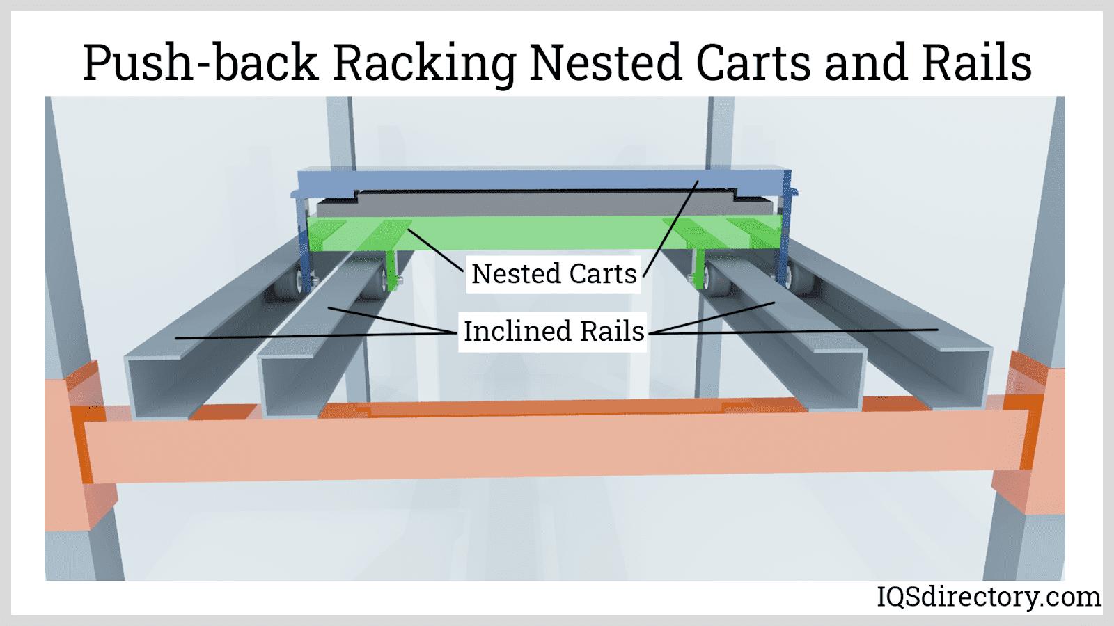 Push-back Racking Nested Carts and Rails