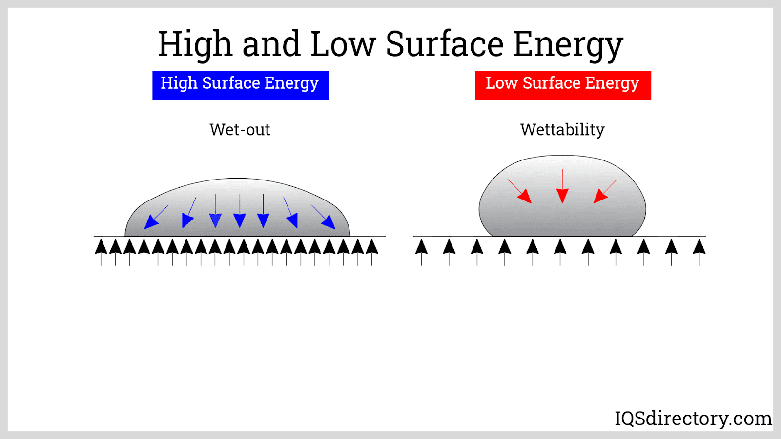 High and Low Surface Energy