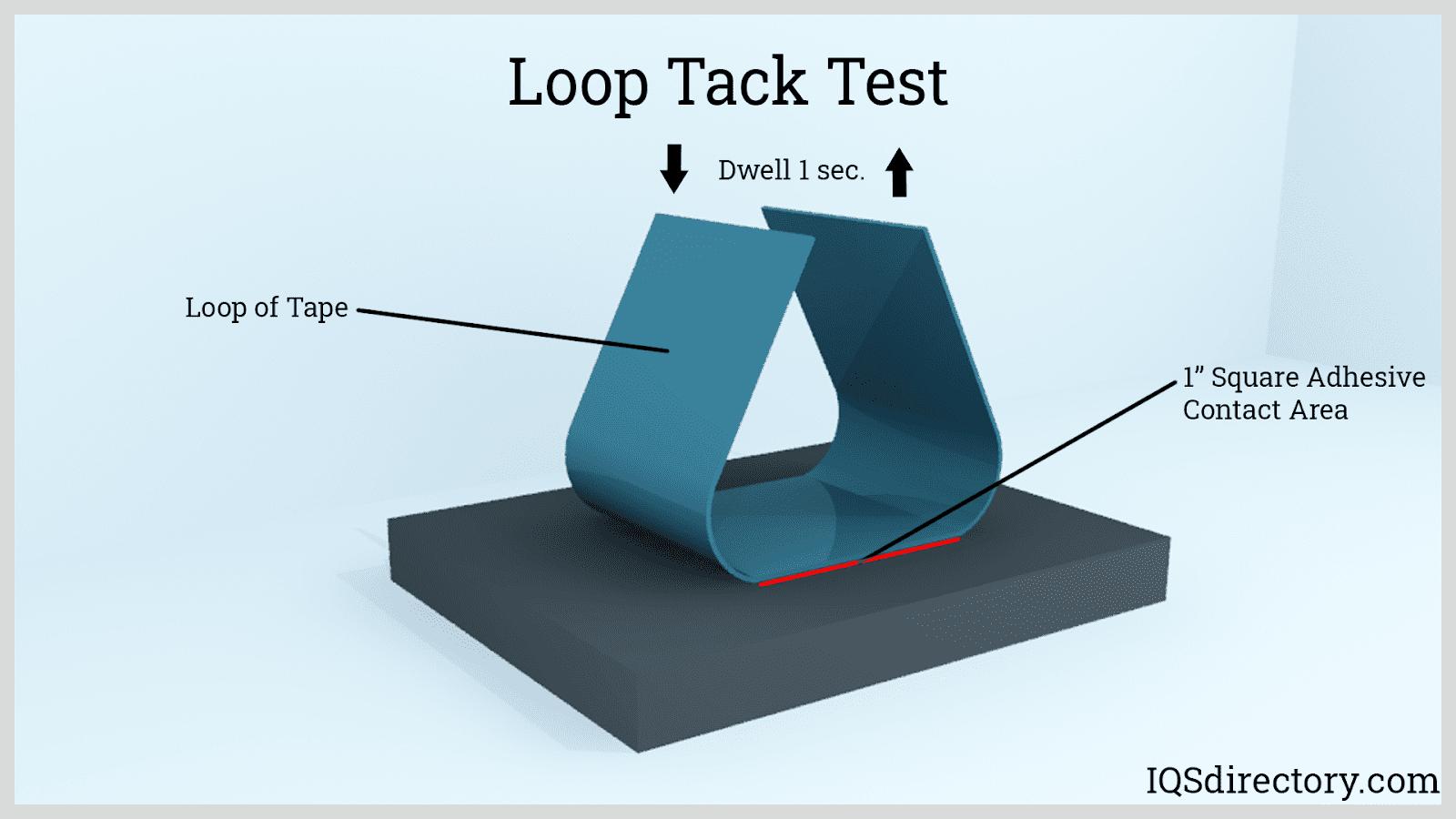 Loop Tack Test