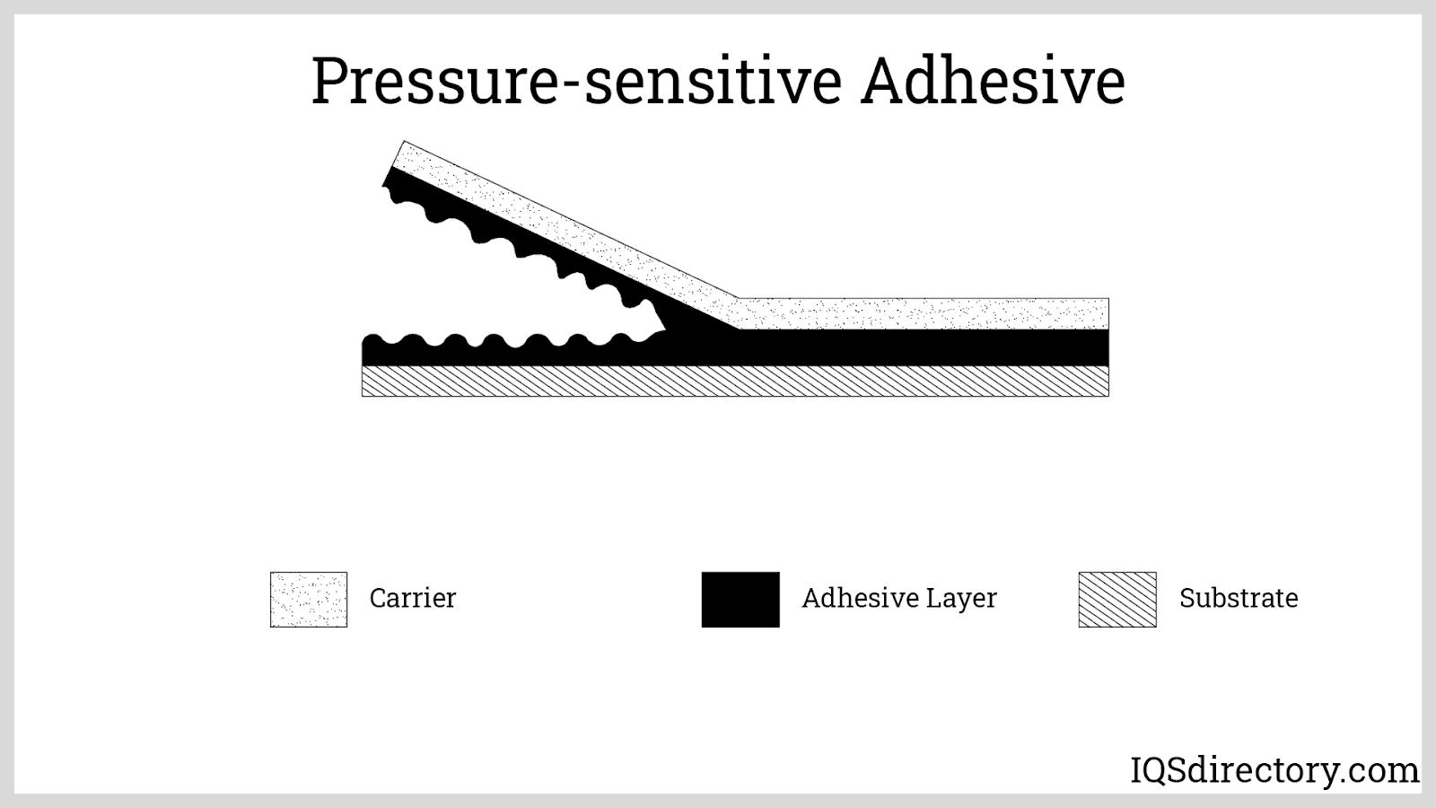 Pressure-sensitive Adhesive