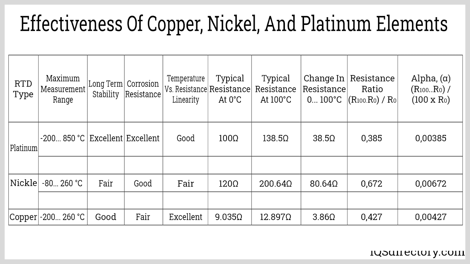 Effectiveness of Copper, Nickel, and Platinum Elements