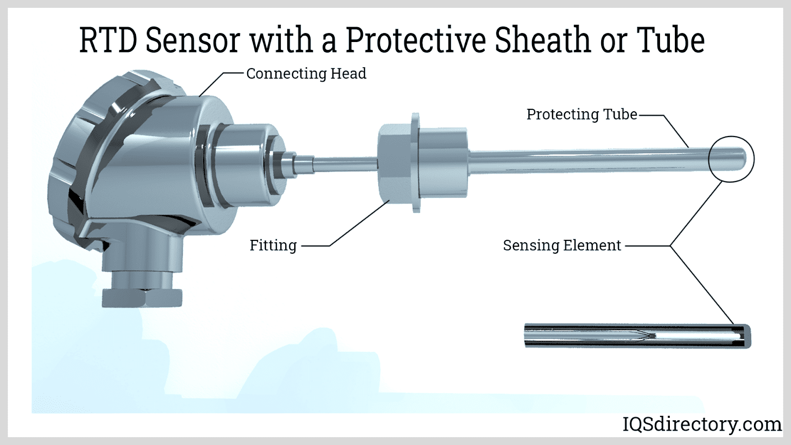 RTD Sensor with a Protective Sheath or Tube
