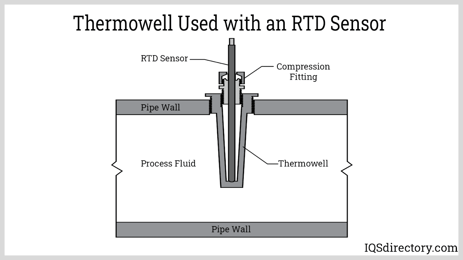 Thermowell Used with an RTD Sensor
