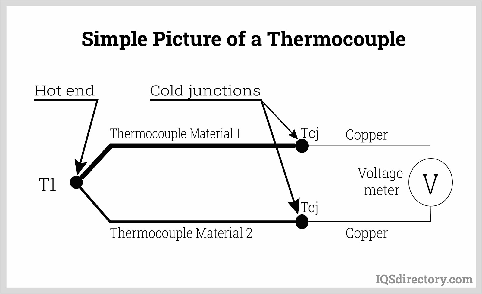 Simple Picture of a Thermocouple
